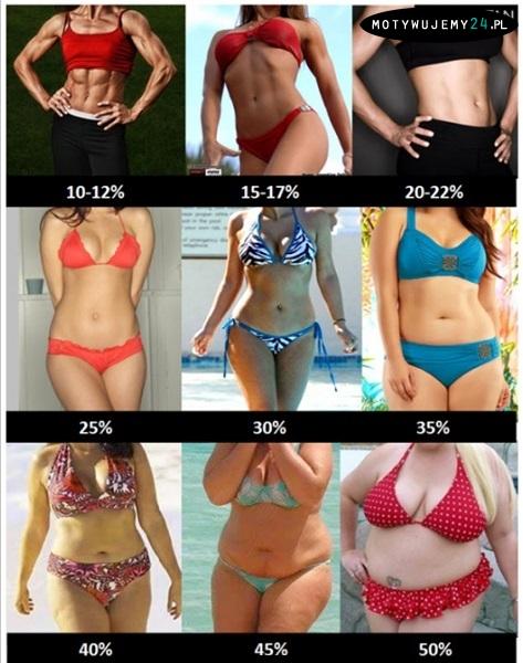 Ile % tłuszczu posiadasz?