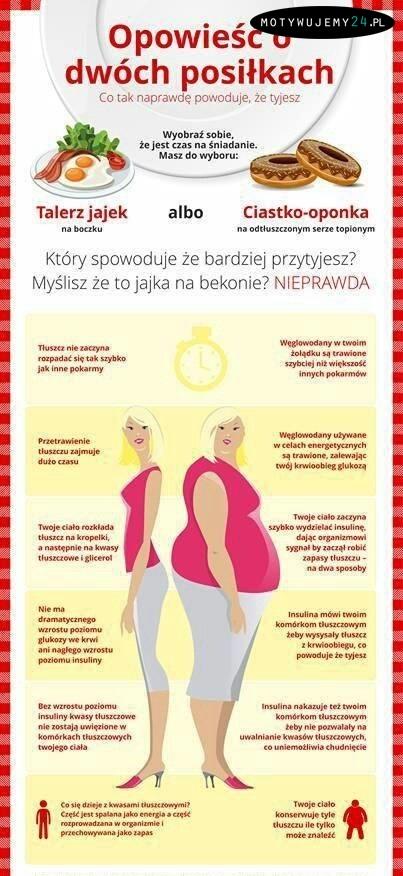 Tłuszcz vs. węgle